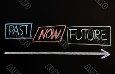Time concept of past, present and future