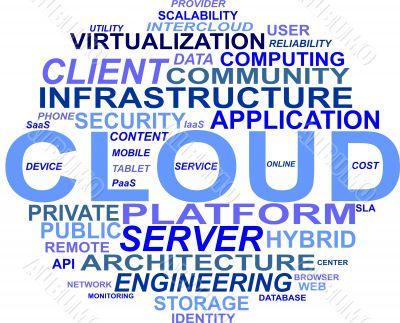 Cloud Computing WordCloud