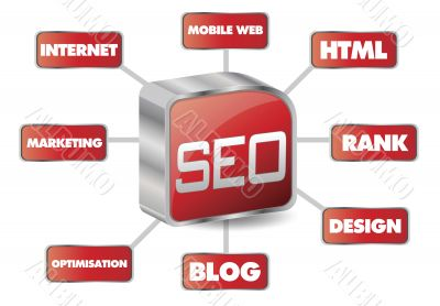 seo concept and word cloud