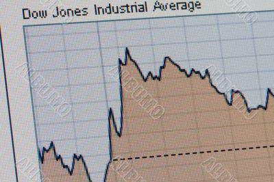 Dow Jones data chart