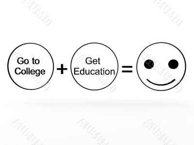 college plus education equals happiness
