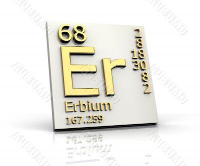 Erbium form Periodic Table of Elements