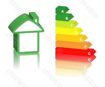 energy classification and house