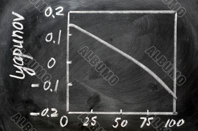 Lyapunov index calculation curve
