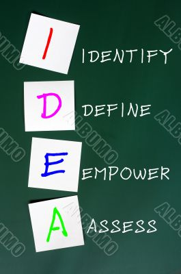 Chalk drawing of IDEA for Identify, define, empower and assess
