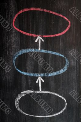 Three circles linked by arrows - sketched on a blackboard